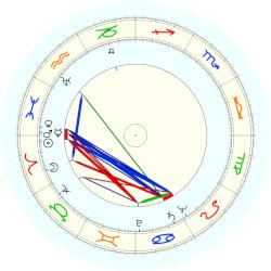 John Kendrew - natal chart (noon, no houses)
