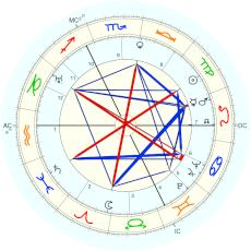 Luis Federico Leloir : Rectified by Isaac Starkman - natal chart (Placidus)