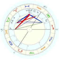 Paul Deschanel - natal chart (Placidus)