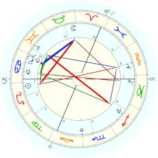Karl Popper : Rectified by Isaac Starkman - natal chart (Placidus)