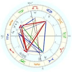 Maurice Faure - natal chart (Placidus)