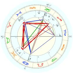 Richard Finsterwalder - natal chart (Placidus)