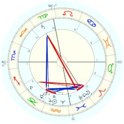 Adopted illegally: Maria - natal chart (Placidus)