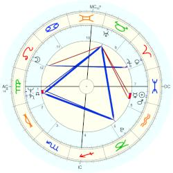 Duke of Cambridge Adolphus - natal chart (Placidus)