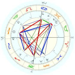 Princess Senate Seeiso - natal chart (Placidus)
