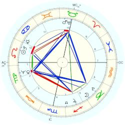 King of Prussia Friedrich Wilhelm III - natal chart (Placidus)