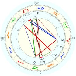 Don Berry - natal chart (Placidus)