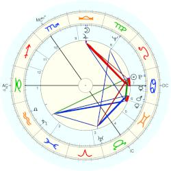Edward Bond - natal chart (Placidus)
