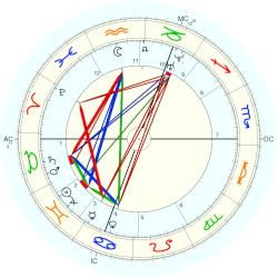 William Bragge - natal chart (Placidus)