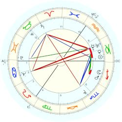 Ronald Coase - natal chart (Placidus)