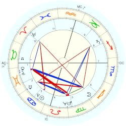 Margaret Formby - natal chart (Placidus)