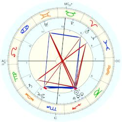 John Jr. Fox - natal chart (Placidus)