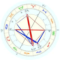 Hugh Greene - natal chart (Placidus)