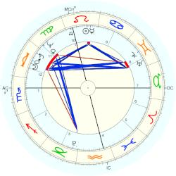 William Henry Ireland - natal chart (Placidus)