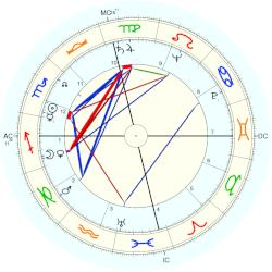 Georg Olden - natal chart (Placidus)