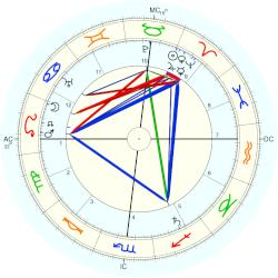 Melville Davisson Post - natal chart (Placidus)