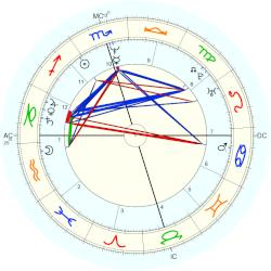 Robin (newscaster) Roberts - natal chart (Placidus)