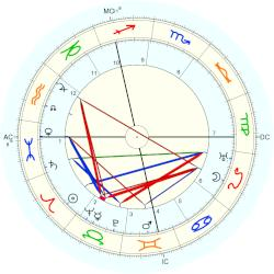 Richard Goldschmidt - natal chart (Placidus)