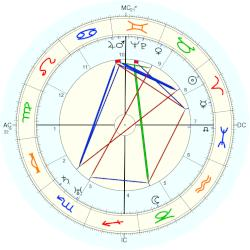 Clayton Williams - natal chart (Placidus)