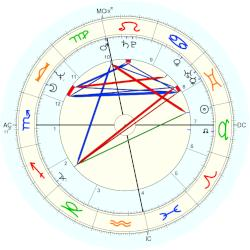 Paul Williams - natal chart (Placidus)