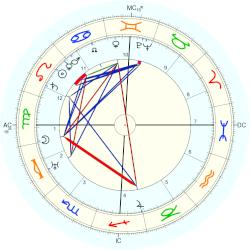 Walther Gerlach - natal chart (Placidus)