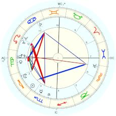 Doris Lessing : Rectified by Isaac Starkman - natal chart (Placidus)