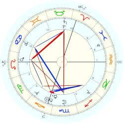 Andreas Gryphius - natal chart (Placidus)