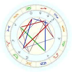 Arik Einstein - natal chart (noon, no houses)