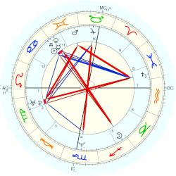Philippe Fargeon - natal chart (Placidus)