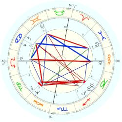 Bobby Colomby - natal chart (Placidus)