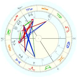 William Erasmus Darwin - natal chart (Placidus)