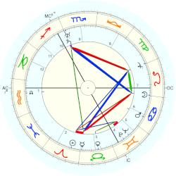 Laurence Irving - natal chart (Placidus)
