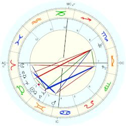 Henry Murray - natal chart (Placidus)