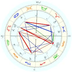 Larry Buchanan - natal chart (Placidus)