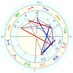 Nathan Buckley - natal chart (Placidus)