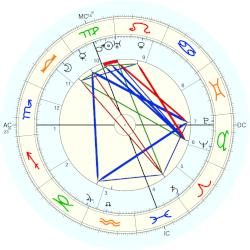Paul Hazard - natal chart (Placidus)