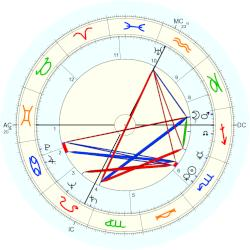 Paul Aussaresses - natal chart (Placidus)