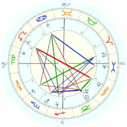 Don Cherry - natal chart (Placidus)