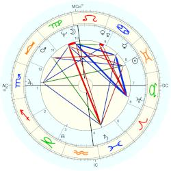 Harry Crews - natal chart (Placidus)