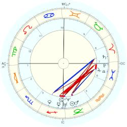 James Croll - natal chart (Placidus)