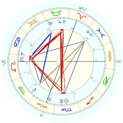 William Hale-White - natal chart (Placidus)