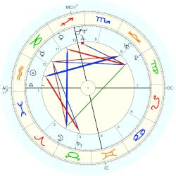 Michael C. Hall - natal chart (Placidus)