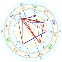 Rod Hundley - natal chart (Placidus)