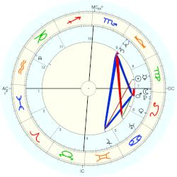 Marc Hunter - natal chart (Placidus)