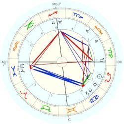 Kajol, horoscope for birth date 5 August 1974, born in ...