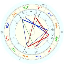 Louise Weiss - natal chart (Placidus)