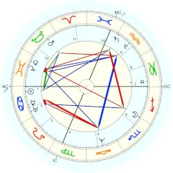 Thomas Say - natal chart (Placidus)
