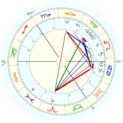 Paul Wright - natal chart (Placidus)