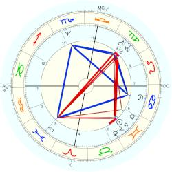 Mark Waugh - natal chart (Placidus)