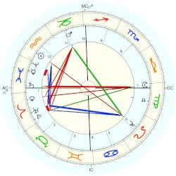 Virginia Zucchi - natal chart (Placidus)